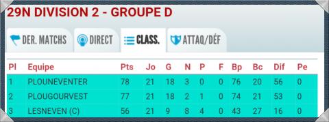 Un duel us portugaise plougourvest pour la place de meilleur 2 me de d2 quimper football - Cage a poule synonyme ...